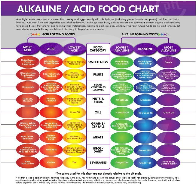 FACT: It is Impossible for Cancer to Exist in an Alkaline Oxygen-Rich Environment | in5d.com