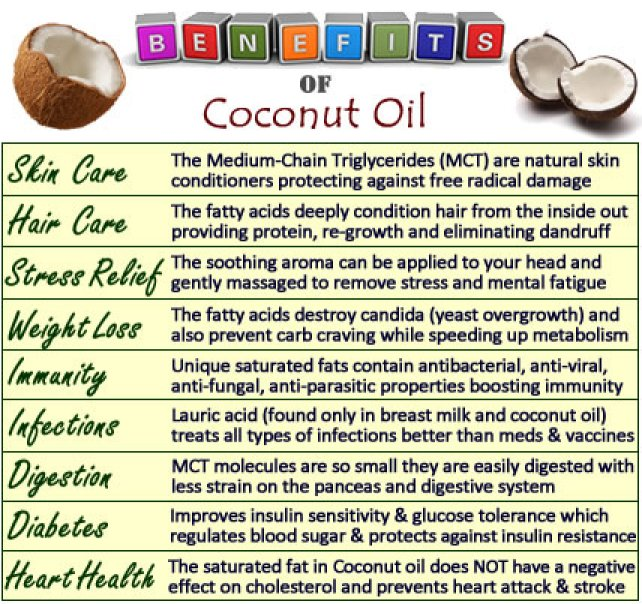 The health benefits of coconut oil include hair care, skin care, stress relief, maintaining cholesterol levels, weight loss, increased immunity, proper digestion and metabolism, relief from kidney problems, heart diseases, high blood pressure, diabetes, HIV and cancer, dental care, and bone strength. These benefits of oil can be attributed to the presence of lauric acid, capric acid and caprylic acid, and its properties such as antimicrobial, antioxidant, anti-fungal, antibacterial and soothing properties.