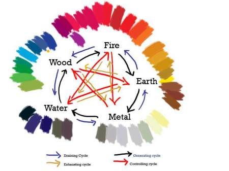 feng shui five elements how to use the with colors office include n