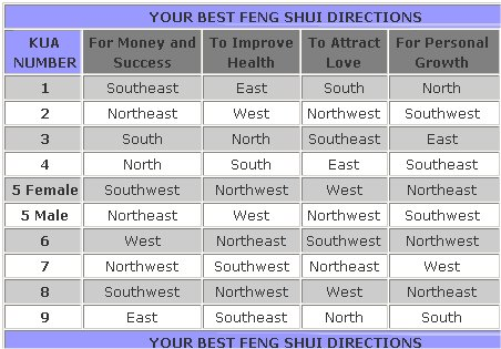 Home Office Direction As Per Vastu