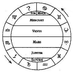 Santos Bonacci The Ancient Theology Astrology | in5d.com | Esoteric, Spiritual and Metaphysical Database