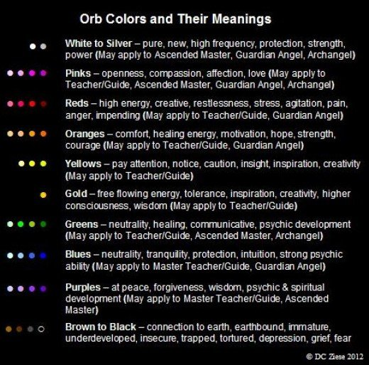 Orb Color Theory