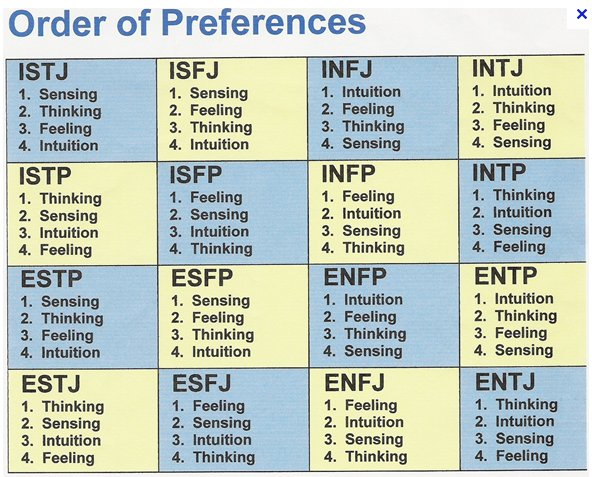 Take the Test! What Are YOUR Briggs Myers Personality Test Letters?