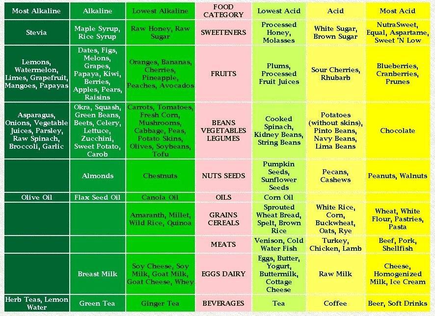 Alkaline Diet Foods For Children With Diabetes