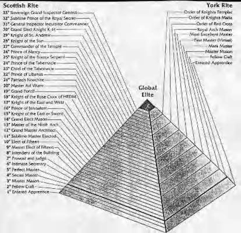 Stages of Freemasonry