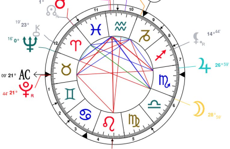 Birth Chart Ibovnathandedecker