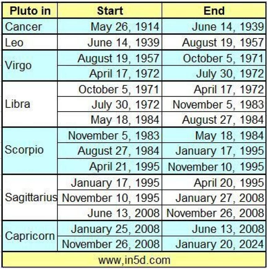 Pluto In Libra Generation Born Between 1971 And 1984 In5d Esoteric