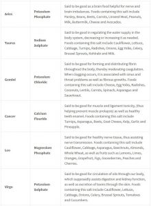 The 12 Cell Salts And Their Astrology Signs