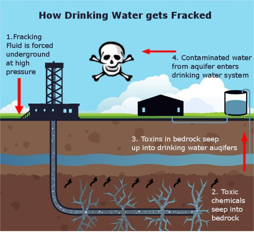 The extensive fracking that is being done across the U.S. in particular has caused massive concern for those who are paying attention. Not only is it affecting the structure of the planet but it also requires massive amounts of precious water and conversely contaminates the remaining drinking water sources. Sinkholes have been a common occurrence as the pockets are drained and the earth above collapses in to fill the hole.