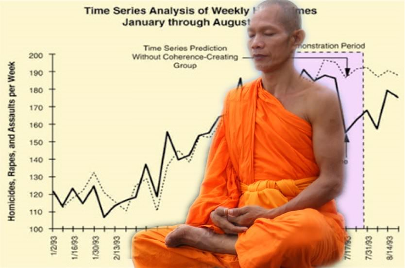 Does Meditation Help To Lower Violent Crime Rates?