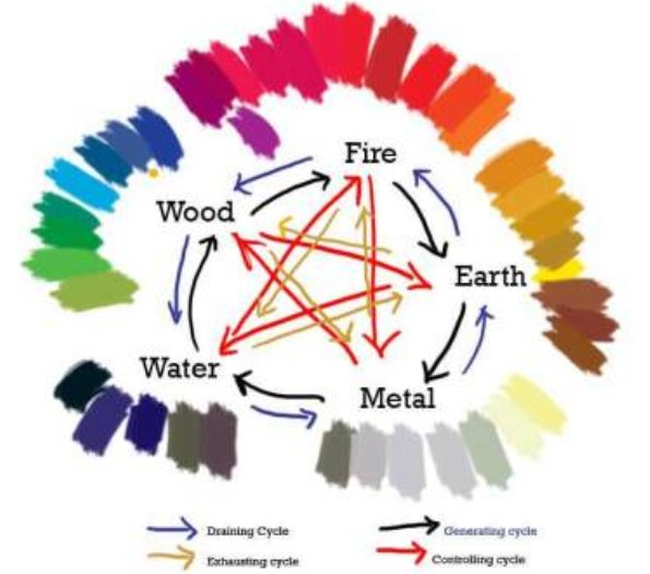 Feng Shui Five Elements: How To Use The Feng Shui Five