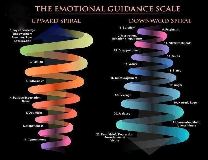The emotional guidance scale, www.in5d.com/