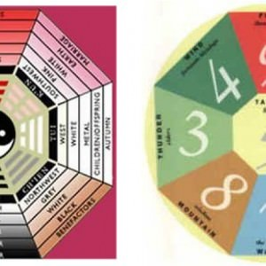 Your Feng Shui Kua Number And Direction In5d In5d
