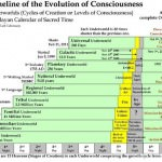 Where Are We On The Levels Of Consciousness?