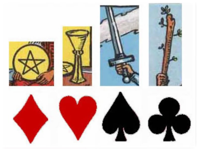 Manly P Hall Playing Card Symbolism In5d Esoteric Metaphysical