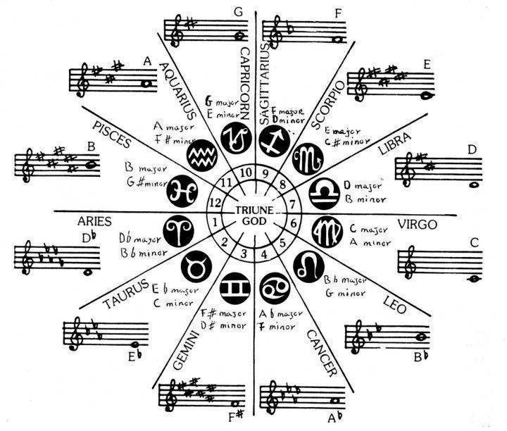 Astrology and Music