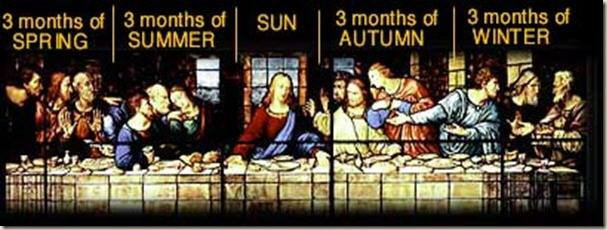 Even the 12 Disciples in the Last Supper are broken into segments of 3, with each representing the months and seasons.