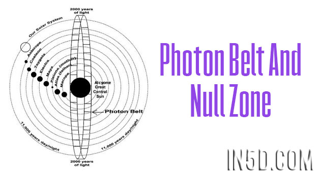 Photon Belt And Null Zone
