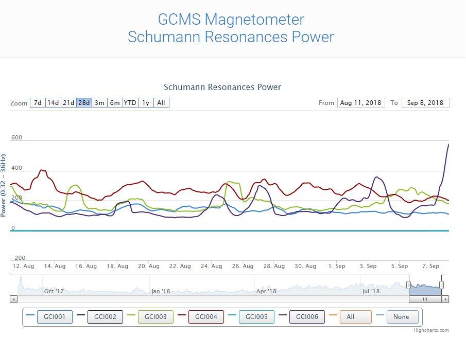 GCMS Magnetometer Schumann Resonances Power