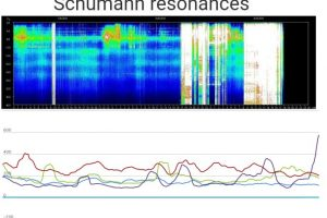 SCHUMANN RESONANCE UPDATE – September 9, 2019 – MOST MASSIVE ENERGY YET!