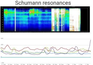 SCHUMANN RESONANCE UPDATE - September 9, 2019 - MOST MASSIVE ENERGY YET!