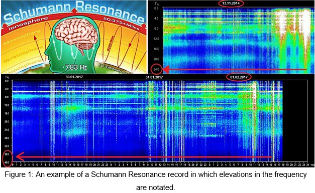 Figure 1: An example of a Schumann Resonance record in which elevations in the frequency are notated.