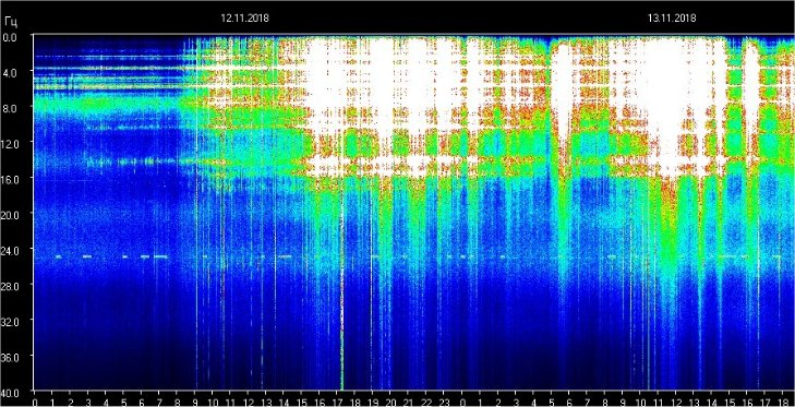 You're Not Dying, It's The Schumann Resonance!