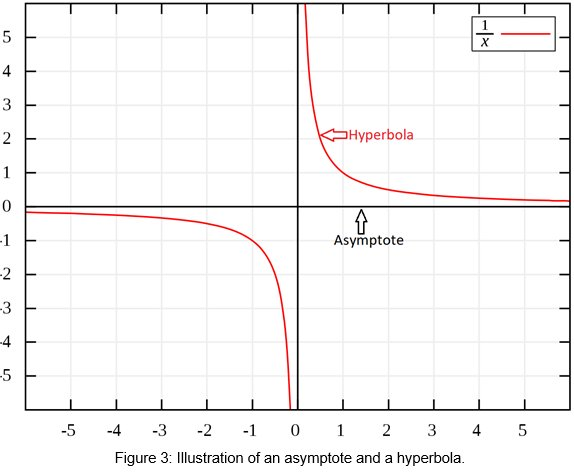 Figure 3: Illustration of an asymptote and a hyperbola.