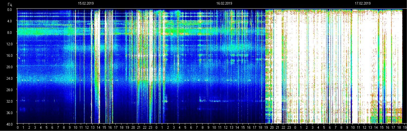 For the past 24 hours, we've seen a whiteout on the Schumann Resonance (SR) map.