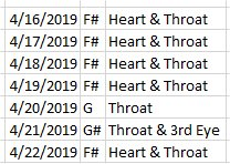 APR 22, 2019 HIGH PITCHED FREQUENCY KEY F# - HEART & THROAT CHAKRAS